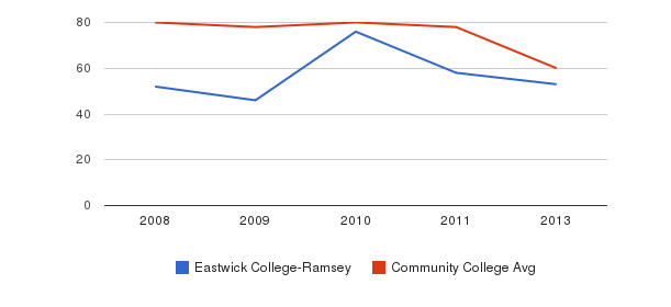 Eastwick College-Ramsey Total Faculty&nbsp(2008-2013)