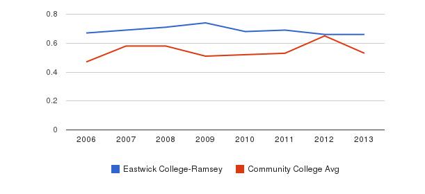 Eastwick College-Ramsey Diversity Score&nbsp(2006-2013)