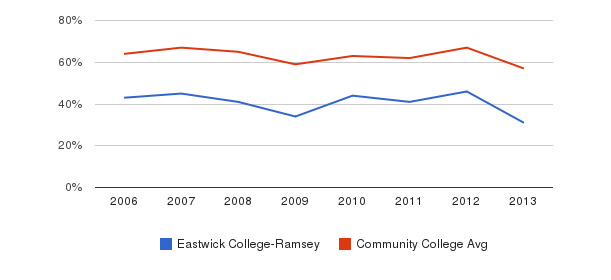 Eastwick College-Ramsey White&nbsp(2006-2013)