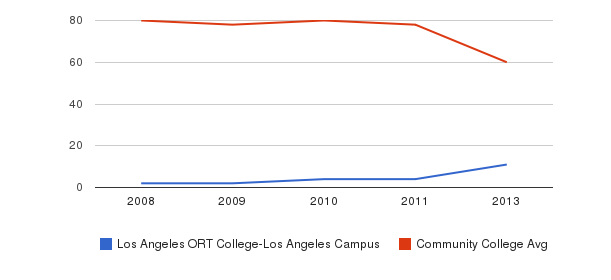 Los Angeles ORT College-Los Angeles Campus Total Faculty&nbsp(2008-2013)