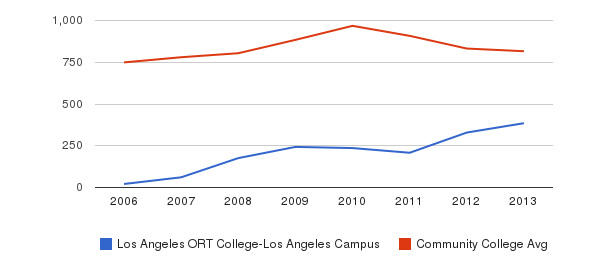 Los Angeles ORT College-Los Angeles Campus Full-Time Students&nbsp(2006-2013)
