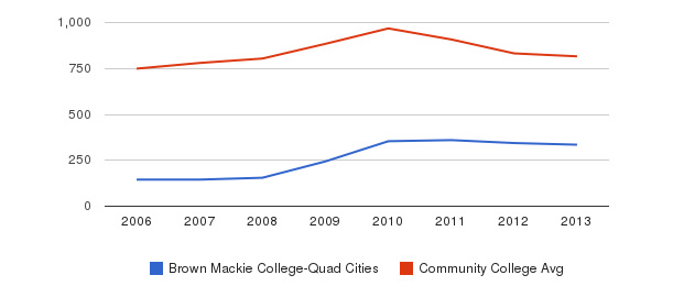 Brown Mackie College-Quad Cities Full-Time Students&nbsp(2006-2013)