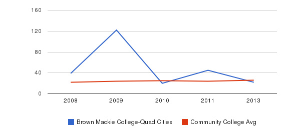 Brown Mackie College-Quad Cities student staff&nbsp(2008-2013)