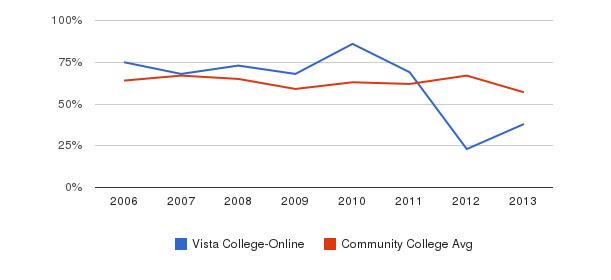 Vista College-Online White&nbsp(2006-2013)