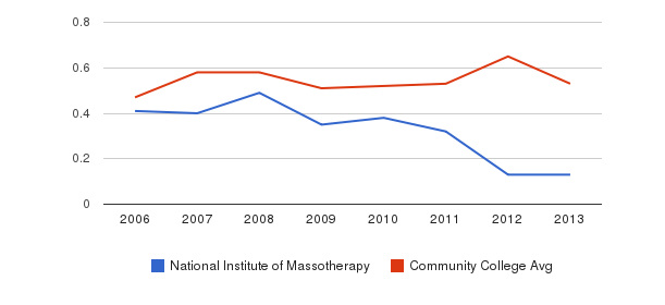 National Institute of Massotherapy Diversity Score&nbsp(2006-2013)