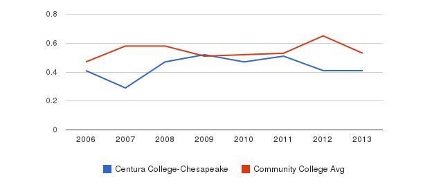 Centura College-Chesapeake Diversity Score&nbsp(2006-2013)