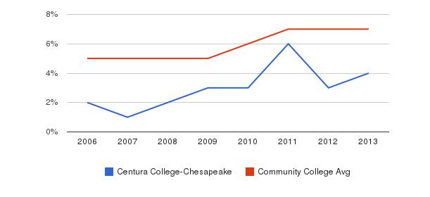Centura College-Chesapeake Hispanic&nbsp(2006-2013)