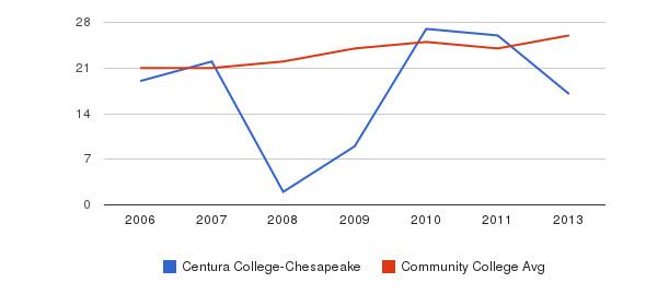Centura College-Chesapeake student staff&nbsp(2006-2013)