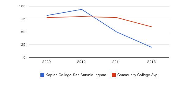 Kaplan College-San Antonio-Ingram Total Faculty&nbsp(2009-2013)