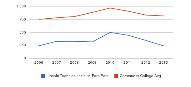 Lincoln Technical Institute-Fern Park Full-Time Students&nbsp(2006-2013)