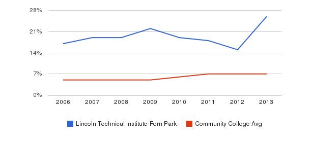 Lincoln Technical Institute-Fern Park Hispanic&nbsp(2006-2013)
