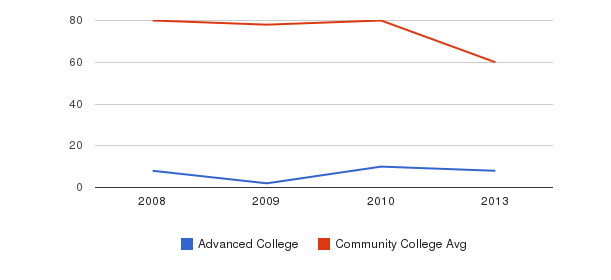 Advanced College Total Faculty&nbsp(2008-2013)