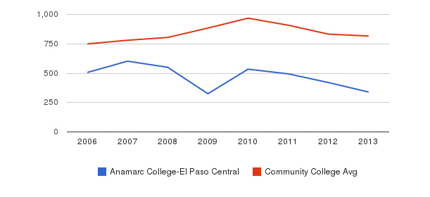 Anamarc College-El Paso Central Full-Time Students&nbsp(2006-2013)