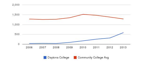 Daytona College Total Enrollment&nbsp(2006-2013)