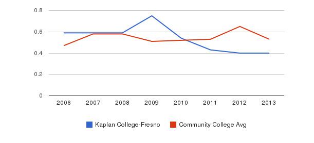 Kaplan College-Fresno Diversity Score&nbsp(2006-2013)