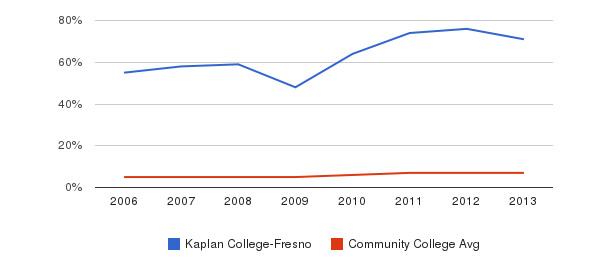 Kaplan College-Fresno Hispanic&nbsp(2006-2013)