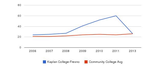 Kaplan College-Fresno student staff&nbsp(2006-2013)