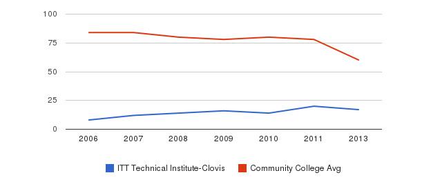 ITT Technical Institute-Clovis Total Faculty&nbsp(2006-2013)