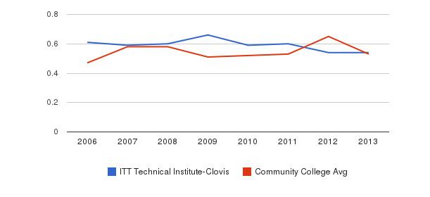 ITT Technical Institute-Clovis Diversity Score&nbsp(2006-2013)