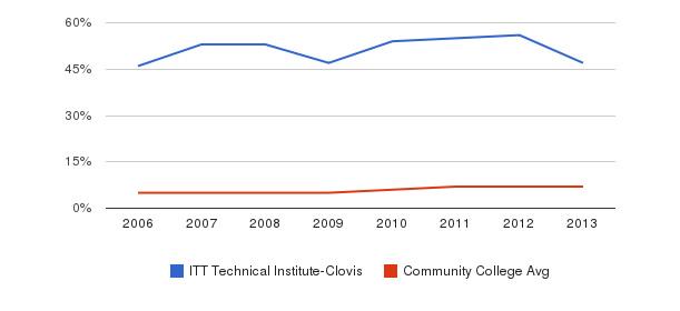 ITT Technical Institute-Clovis Hispanic&nbsp(2006-2013)