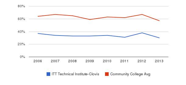 ITT Technical Institute-Clovis White&nbsp(2006-2013)