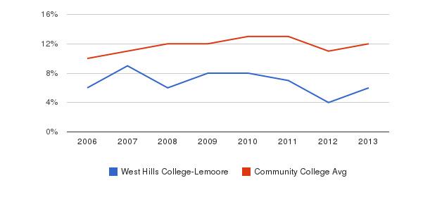 West Hills College-Lemoore Black&nbsp(2006-2013)