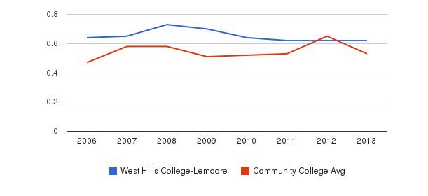 West Hills College-Lemoore Diversity Score&nbsp(2006-2013)