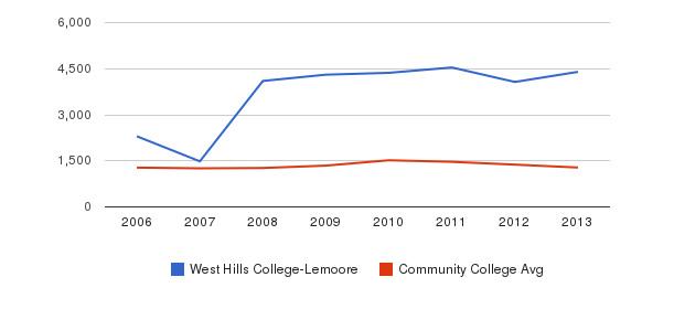 West Hills College-Lemoore Total Enrollment&nbsp(2006-2013)