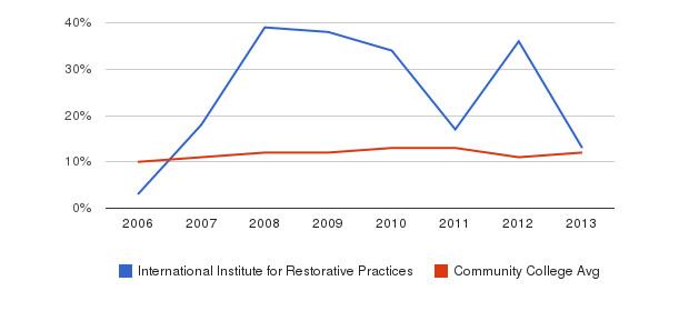 International Institute for Restorative Practices Black&nbsp(2006-2013)
