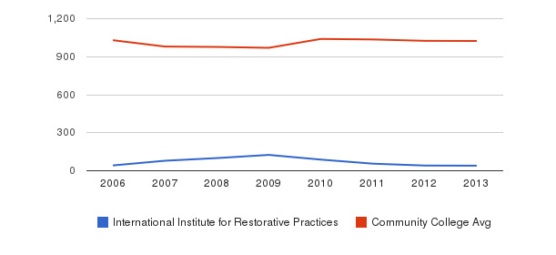 International Institute for Restorative Practices Part-Time Students&nbsp(2006-2013)
