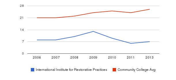 International Institute for Restorative Practices student staff&nbsp(2006-2013)