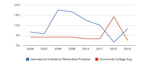 International Institute for Restorative Practices Unknown&nbsp(2006-2013)
