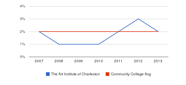 The Art Institute of Charleston Asian&nbsp(2007-2013)