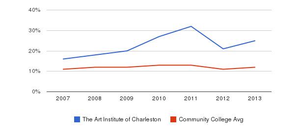 The Art Institute of Charleston Black&nbsp(2007-2013)