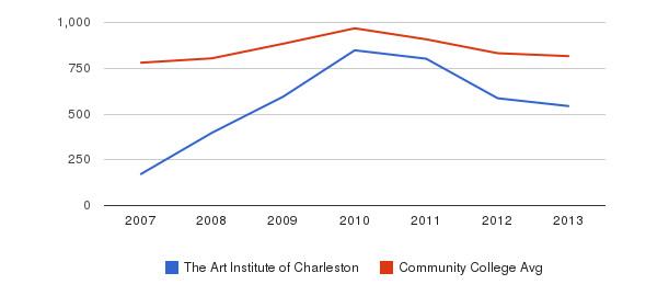 The Art Institute of Charleston Full-Time Students&nbsp(2007-2013)