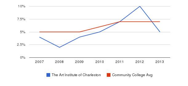 The Art Institute of Charleston Hispanic&nbsp(2007-2013)