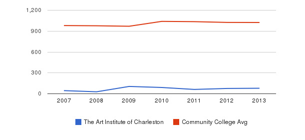 The Art Institute of Charleston Part-Time Students&nbsp(2007-2013)