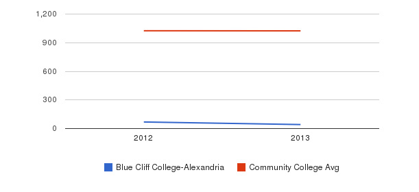 Blue Cliff College-Alexandria Part-Time Students&nbsp(2012-2013)
