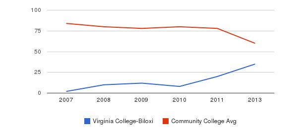 Virginia College-Biloxi Total Faculty&nbsp(2007-2013)