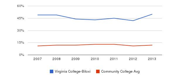 Virginia College-Biloxi Black&nbsp(2007-2013)