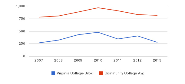 Virginia College-Biloxi Full-Time Students&nbsp(2007-2013)