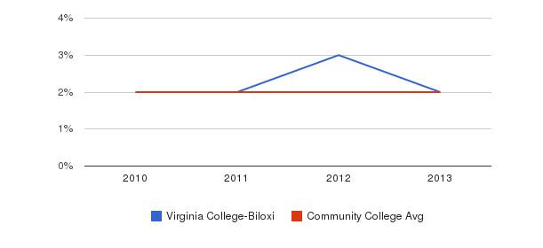 Virginia College-Biloxi More&nbsp(2010-2013)