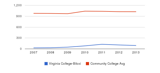 Virginia College-Biloxi Part-Time Students&nbsp(2007-2013)