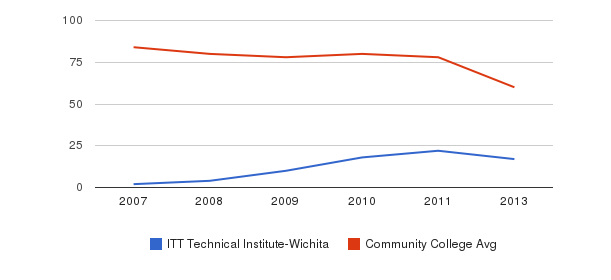 ITT Technical Institute-Wichita Total Faculty&nbsp(2007-2013)