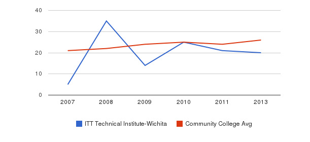 ITT Technical Institute-Wichita student staff&nbsp(2007-2013)