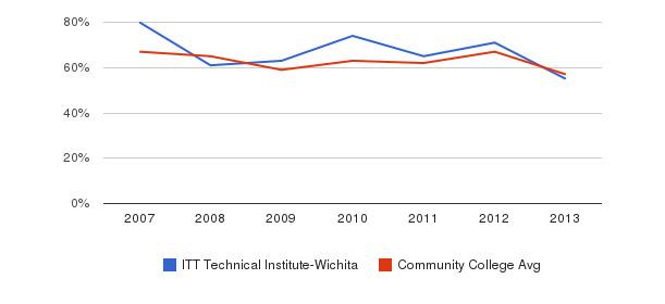 ITT Technical Institute-Wichita White&nbsp(2007-2013)