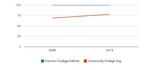 Harrison College-Elkhart Percent Admitted&nbsp(2009-2013)