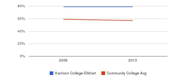 Harrison College-Elkhart White&nbsp(2009-2013)