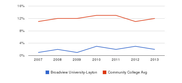 Broadview University-Layton Black&nbsp(2007-2013)