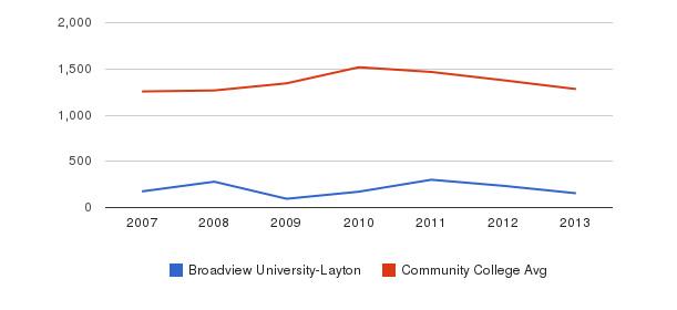 Broadview University-Layton Total Enrollment&nbsp(2007-2013)